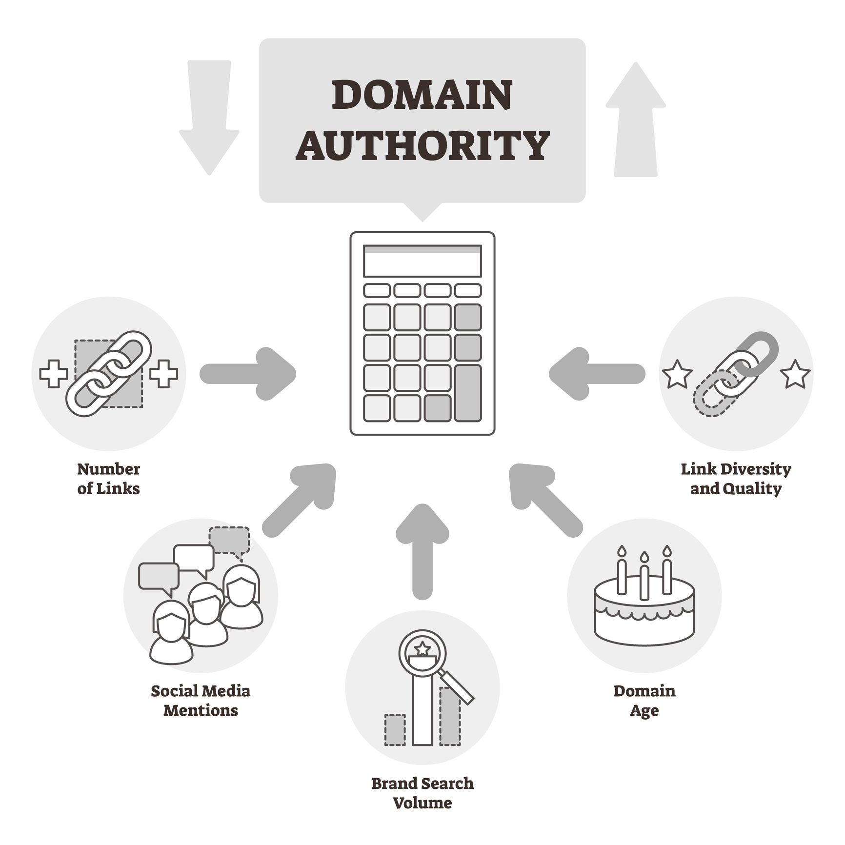 domain authority